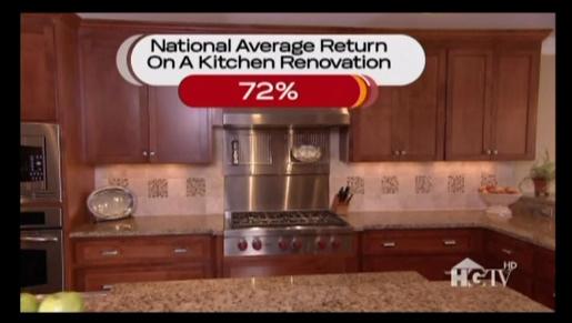 As seen on HGTV National Average ROI